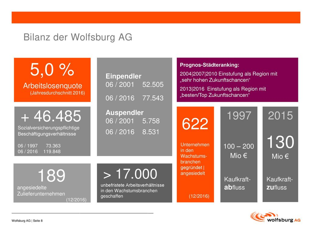 Bilanz der Wolfsburg AG