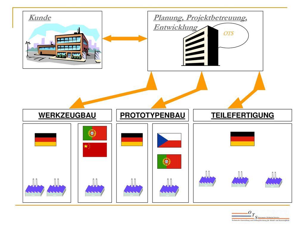 Planung, Projektbetreuung, Entwicklung Kunde