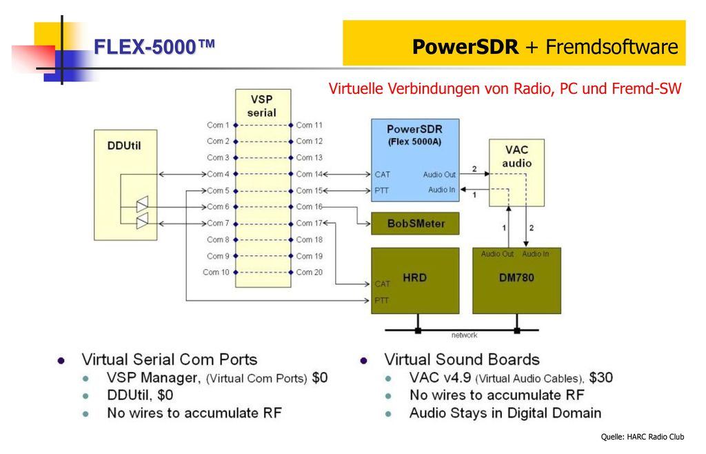 FLEX-5000™ PowerSDR + Fremdsoftware