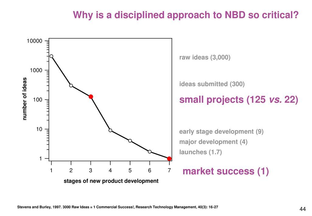 Why is a disciplined approach to NBD so critical