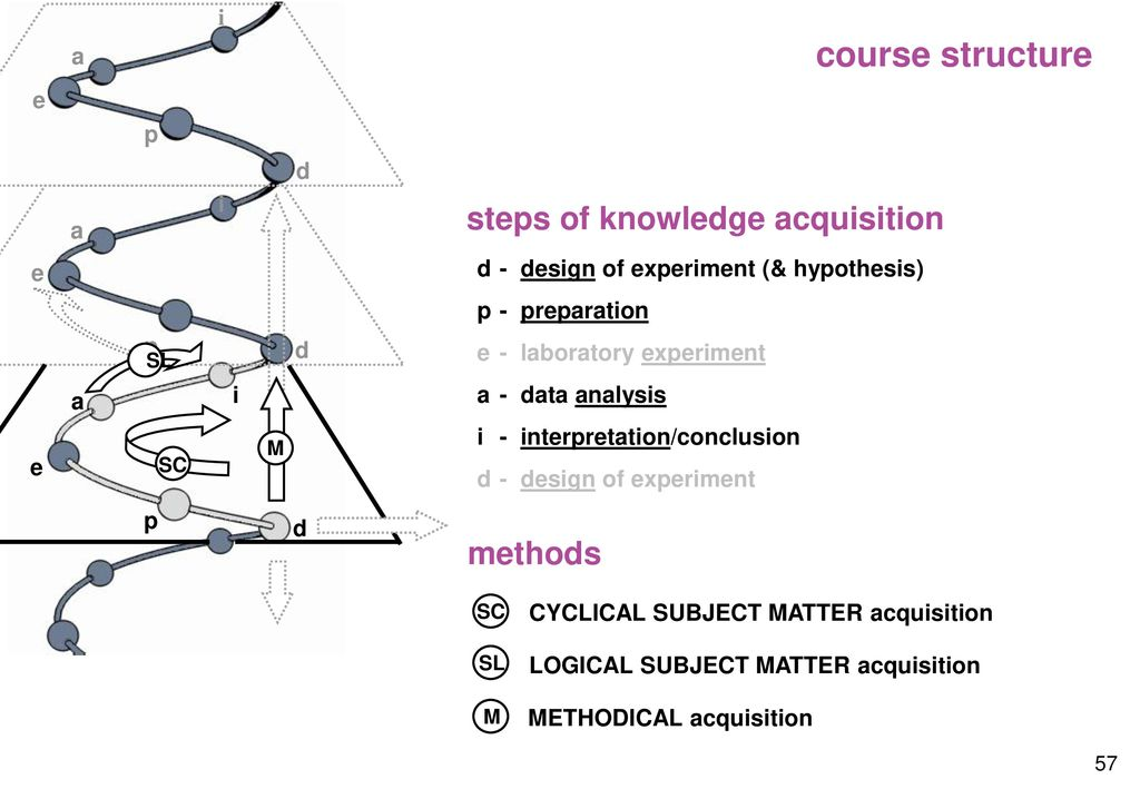 course structure steps of knowledge acquisition methods i a e p d i a