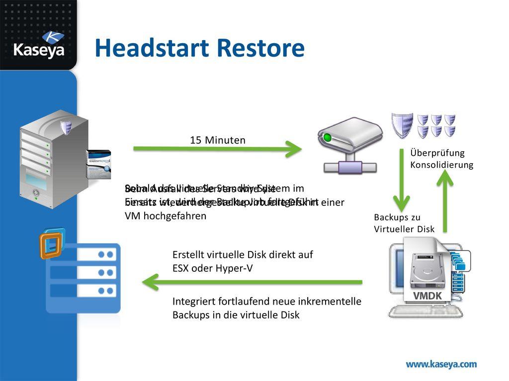 Headstart Restore 15 Minuten Sobald das virtuelle Standby-System im