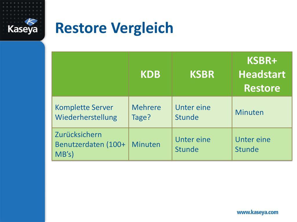 KSBR+ Headstart Restore