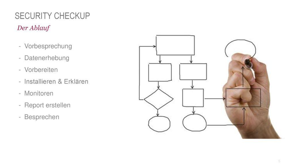 Security CheckUP Der Ablauf Vorbesprechung Datenerhebung Vorbereiten
