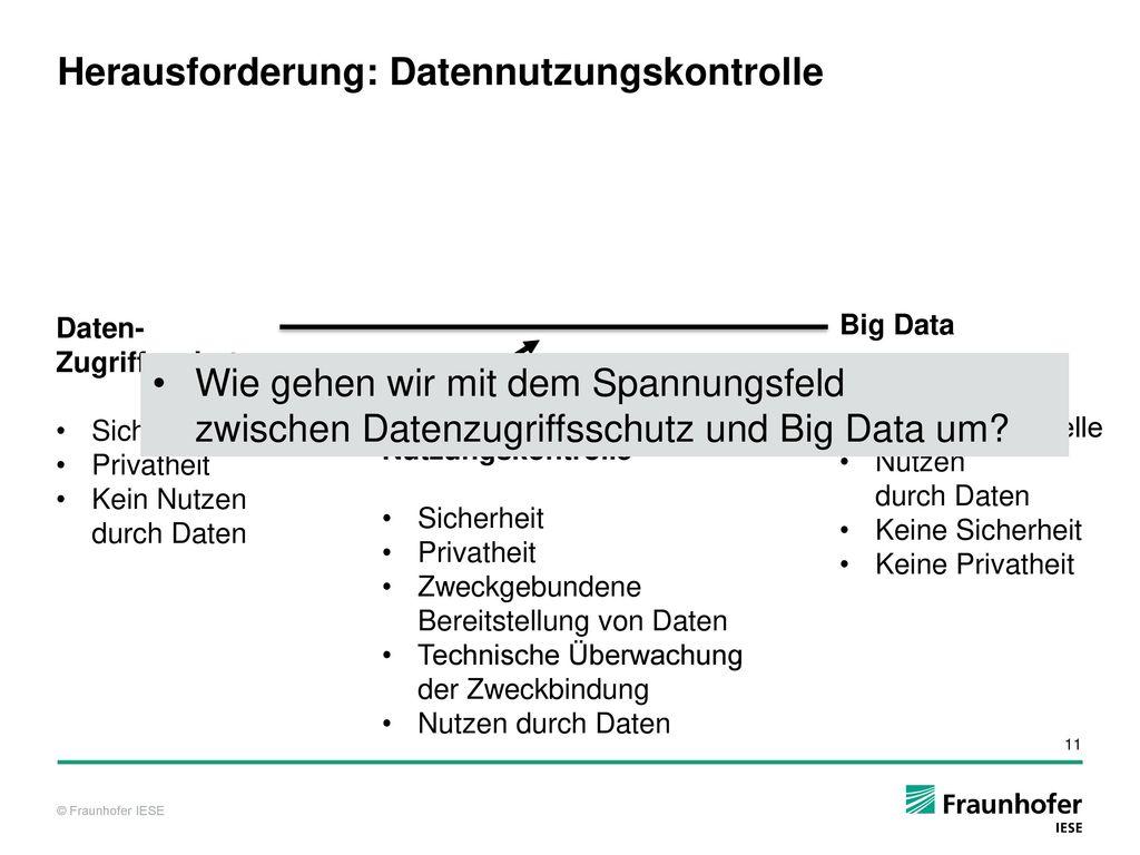 Herausforderung: Datennutzungskontrolle