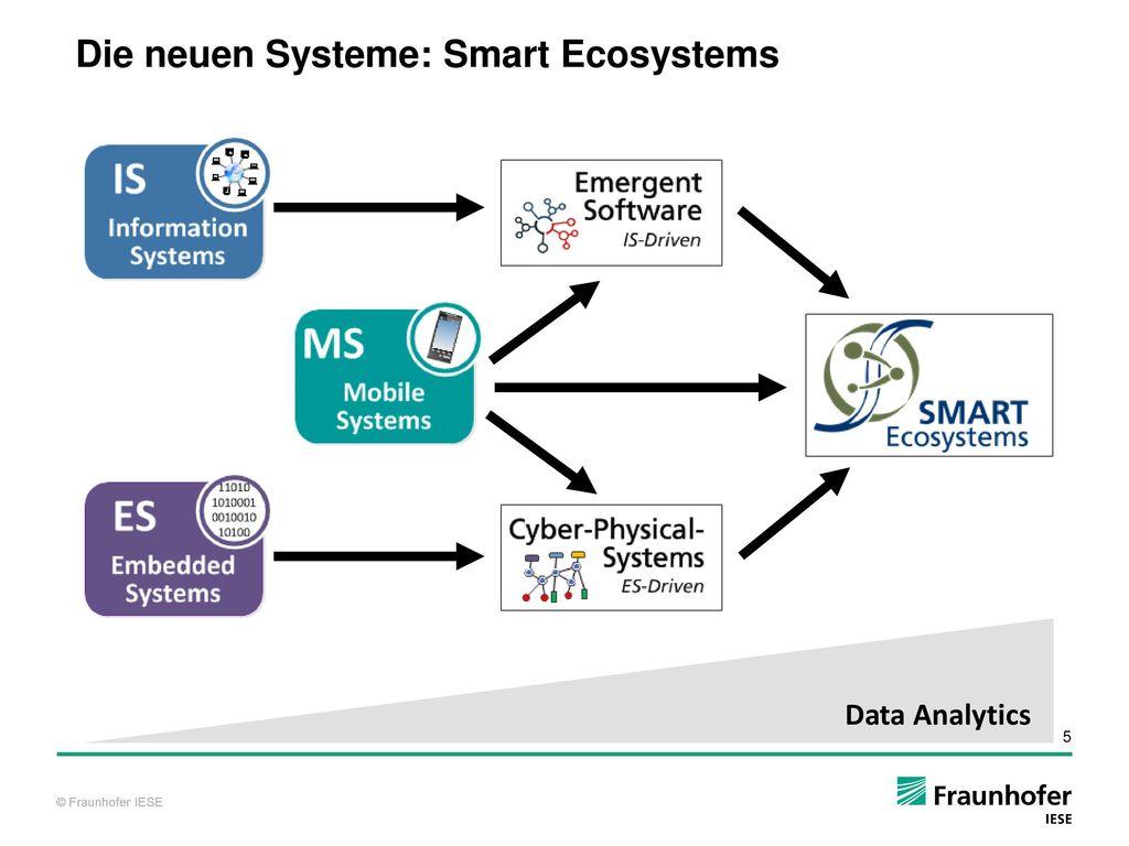Die neuen Systeme: Smart Ecosystems