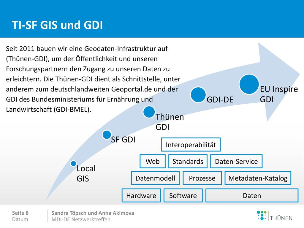 TI-SF GIS und GDI Metadaten Downloadservice Viewservice