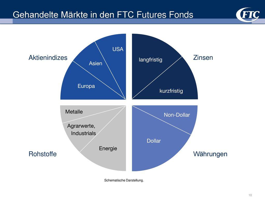 Gehandelte Märkte in den FTC Futures Fonds