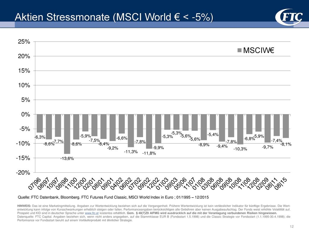 Aktien Stressmonate (MSCI World € < -5%)