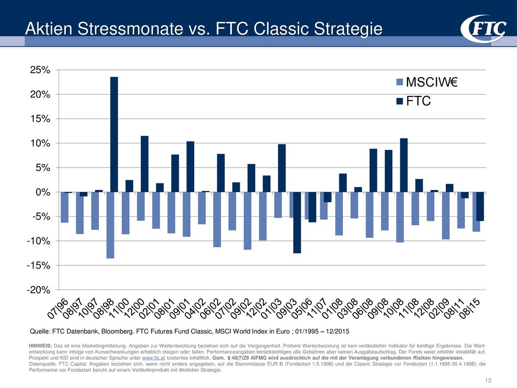 Aktien Stressmonate vs. FTC Classic Strategie