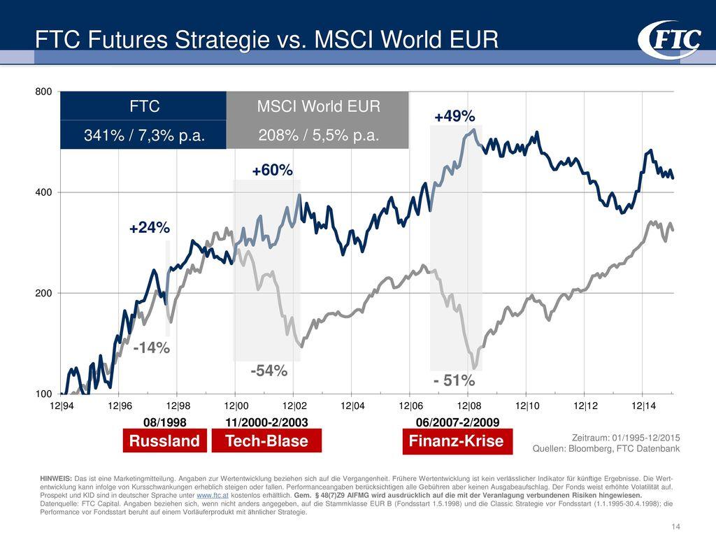 FTC Futures Strategie vs. MSCI World EUR