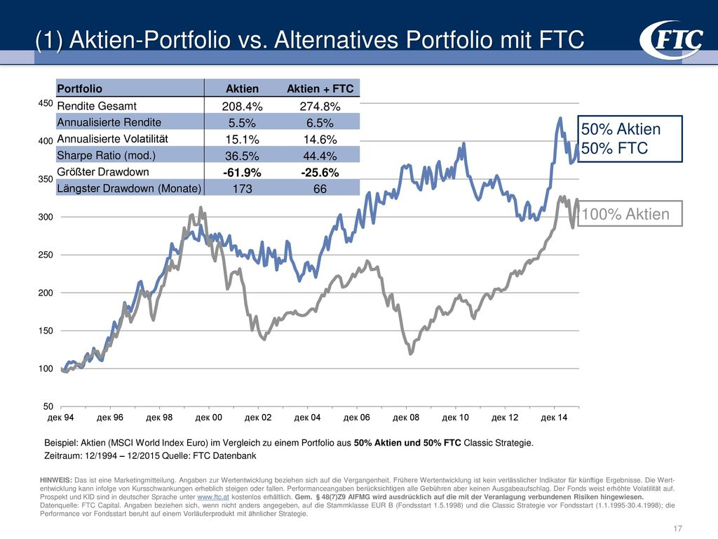 (1) Aktien-Portfolio vs. Alternatives Portfolio mit FTC
