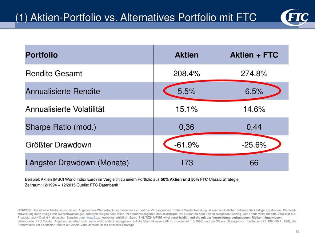 (1) Aktien-Portfolio vs. Alternatives Portfolio mit FTC