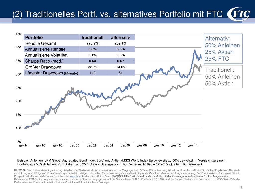 (2) Traditionelles Portf. vs. alternatives Portfolio mit FTC