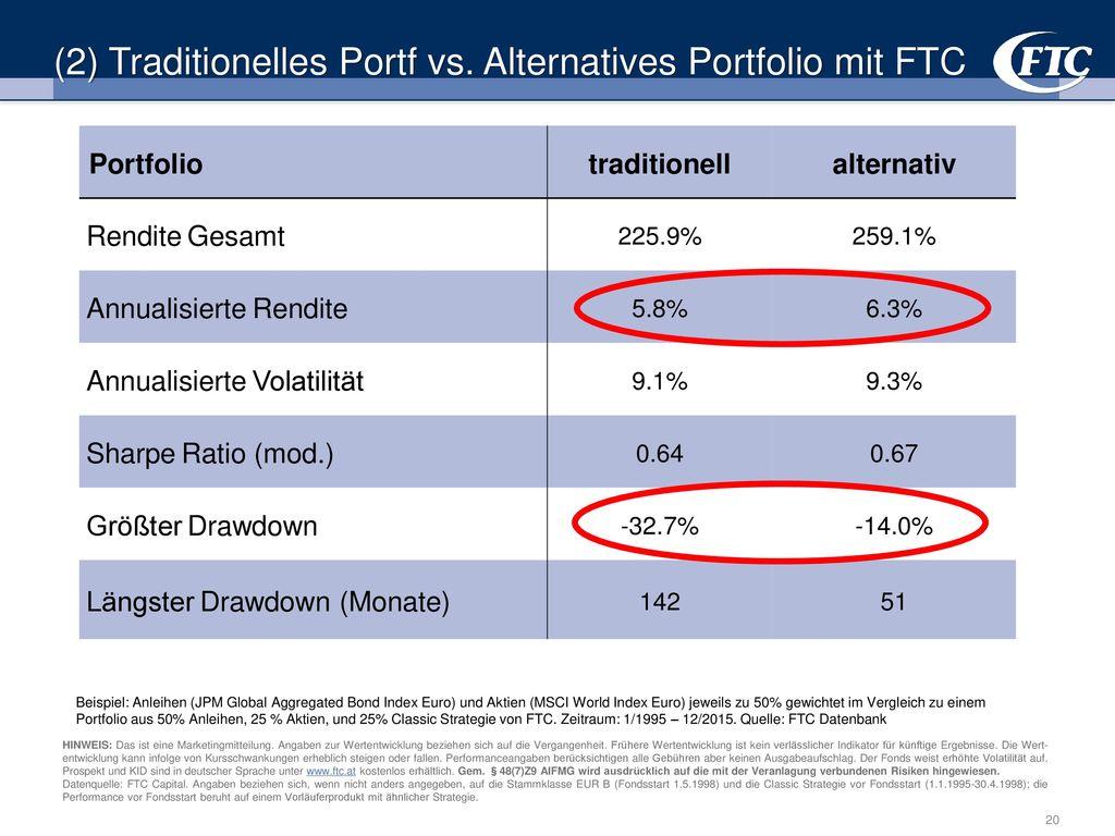 (2) Traditionelles Portf vs. Alternatives Portfolio mit FTC