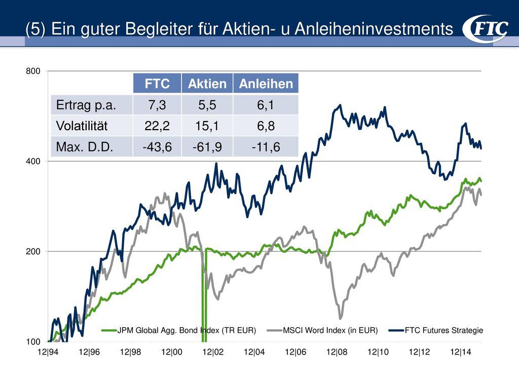 (5) Ein guter Begleiter für Aktien- u Anleiheninvestments