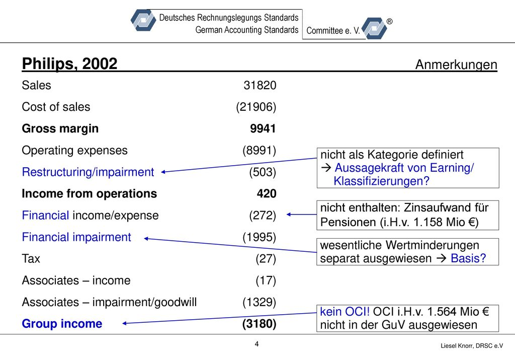 Philips, 2002 Anmerkungen Sales Cost of sales Gross margin