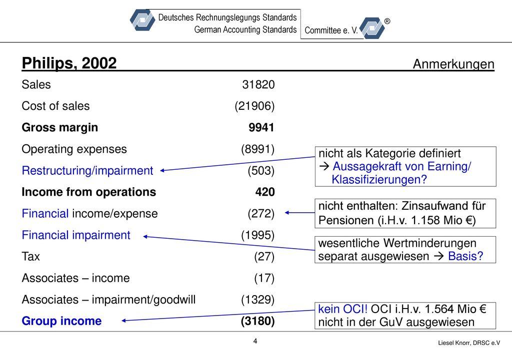 Philips, 2002 Anmerkungen Sales Cost of sales Gross margin