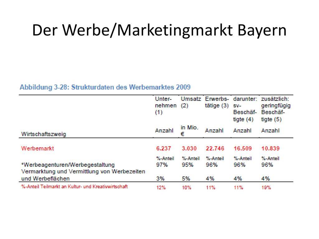 Der Werbe/Marketingmarkt Bayern