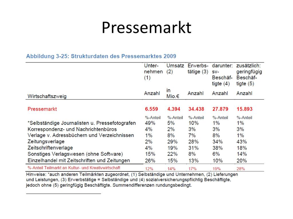 Pressemarkt