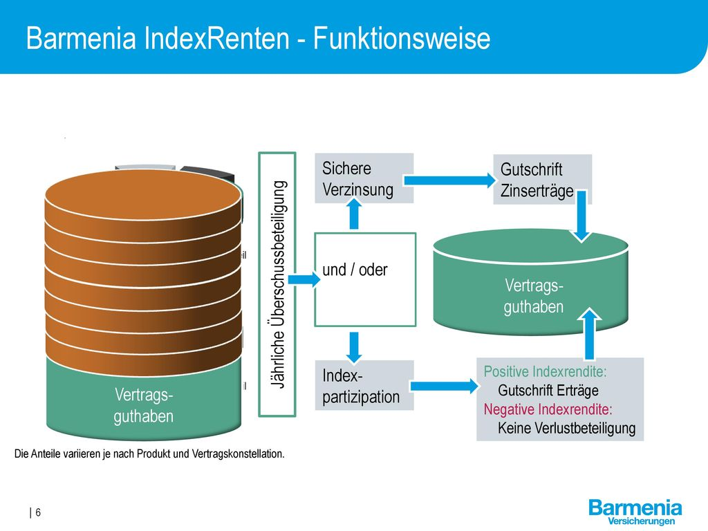 Barmenia IndexRenten - Funktionsweise