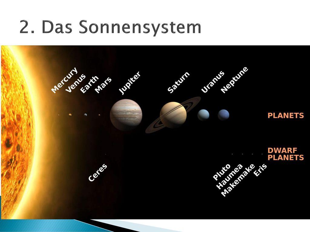 2. Das Sonnensystem Bild. Iau entscheid