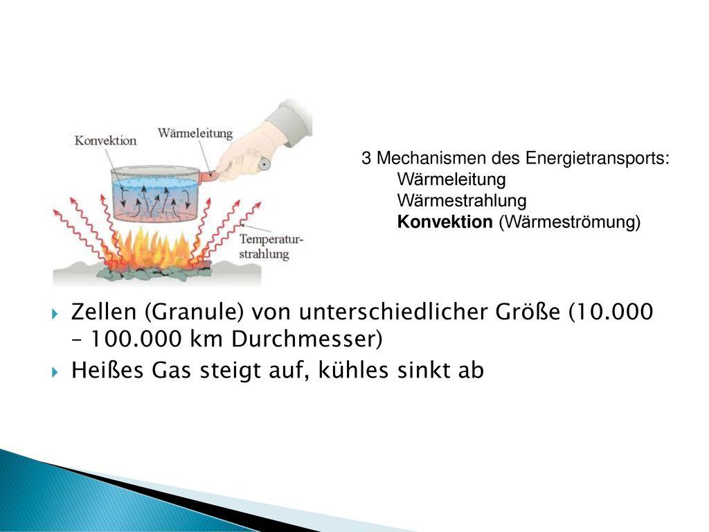 Heißes Gas steigt auf, kühles sinkt ab