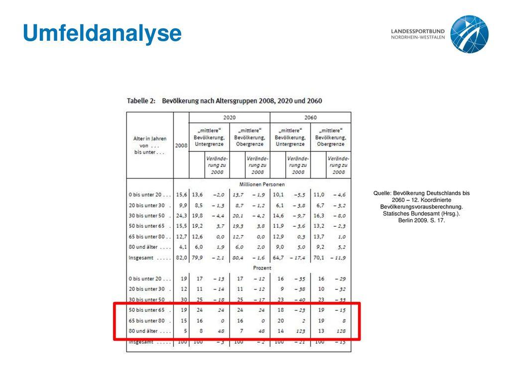 Umfeldanalyse Quelle: Bevölkerung Deutschlands bis 2060 – 12. Koordinierte Bevölkerungsvorausberechnung. Statisches Bundesamt (Hrsg.).
