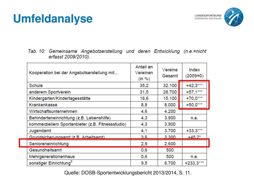 Quelle: DOSB-Sportentwicklungsbericht 2013/2014, S. 11.