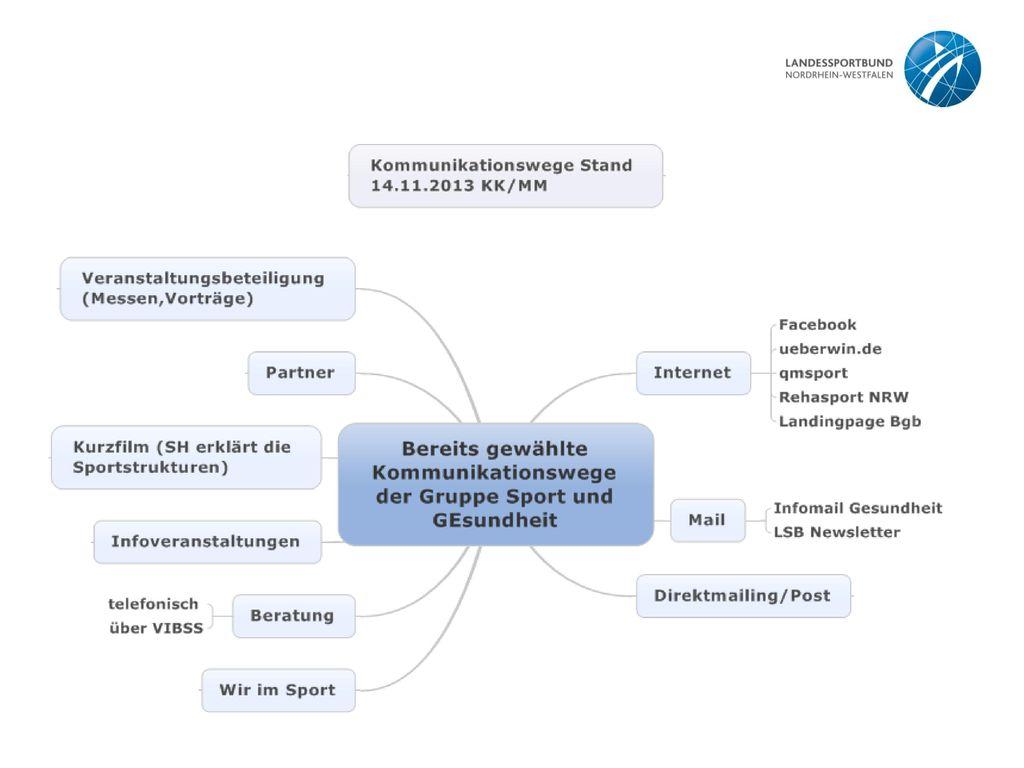 Diese Folie ist eine abschließende Zusammenfassung der Kommunikationswege der Gruppe Sport und Gesundheit im LSB NRW gegenüber Ihren Mitgliedsorganisationen und Vereinen.
