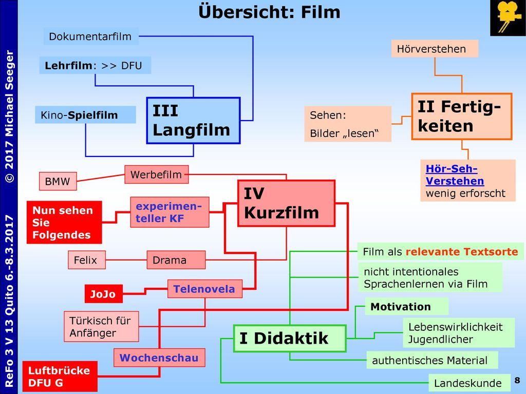 Übersicht: Film II Fertig-keiten III Langfilm IV Kurzfilm I Didaktik