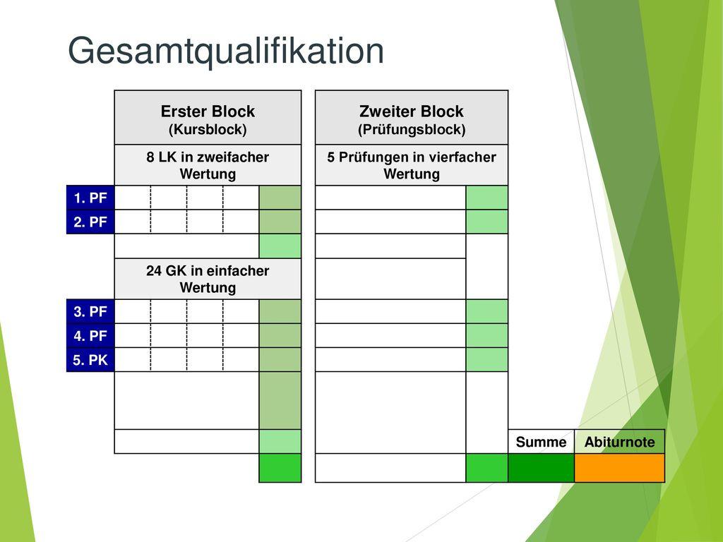 Gesamtqualifikation Erster Block Zweiter Block (Kursblock)