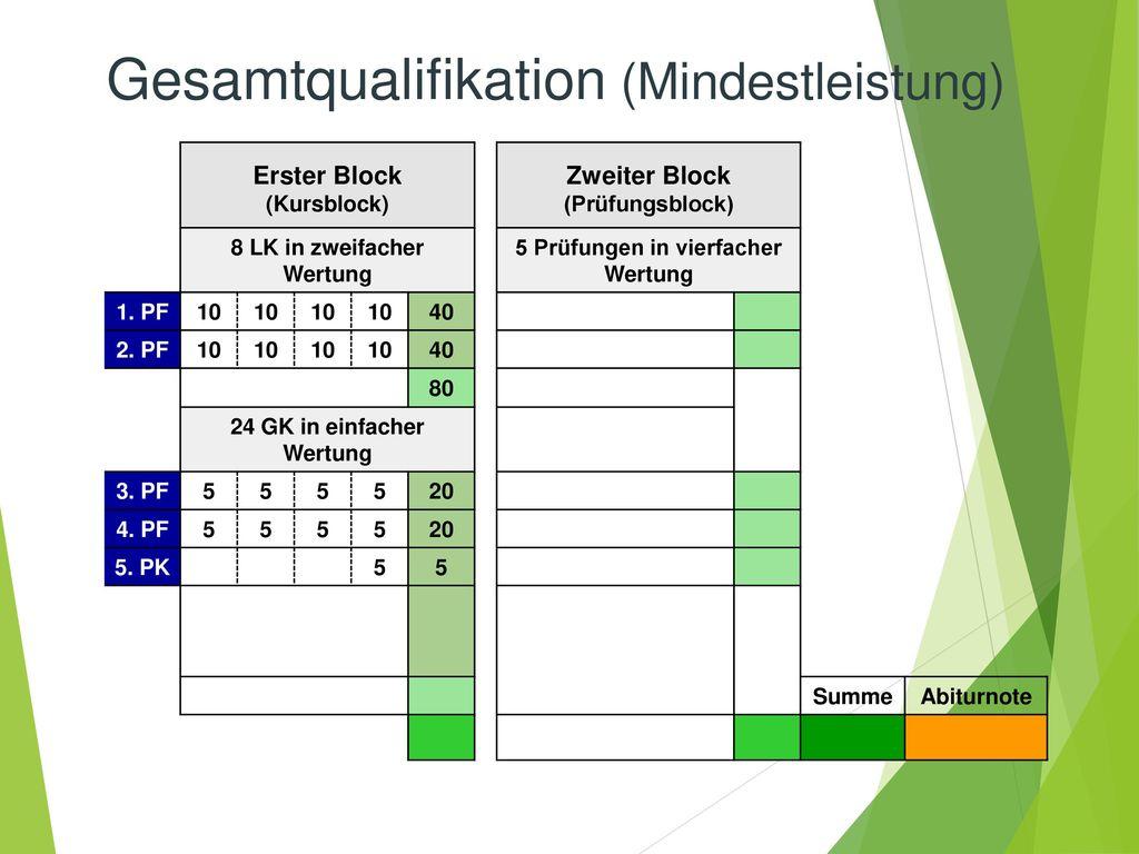Gesamtqualifikation (Mindestleistung)
