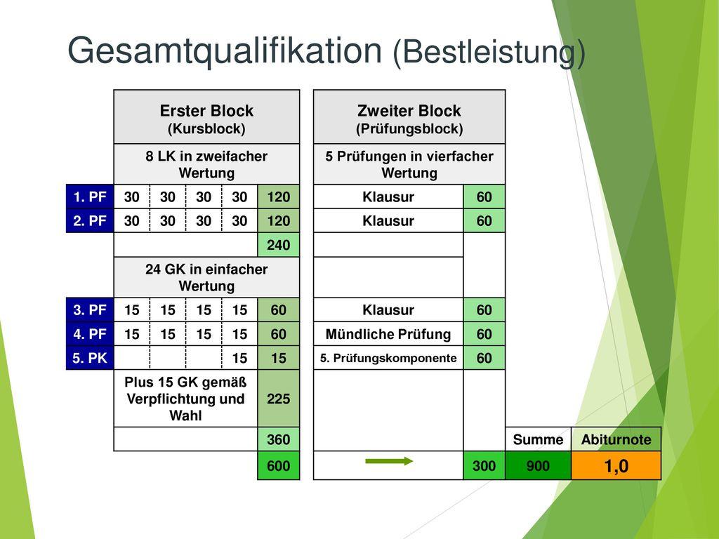 Gesamtqualifikation (Bestleistung)