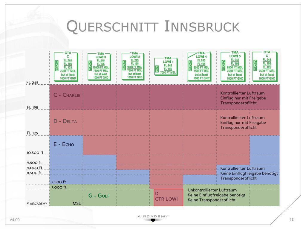 Querschnitt Innsbruck