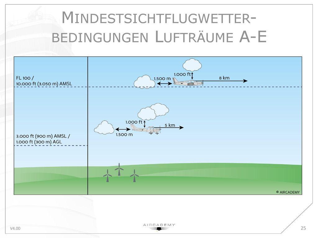 Mindestsichtflugwetter-bedingungen Lufträume A-E