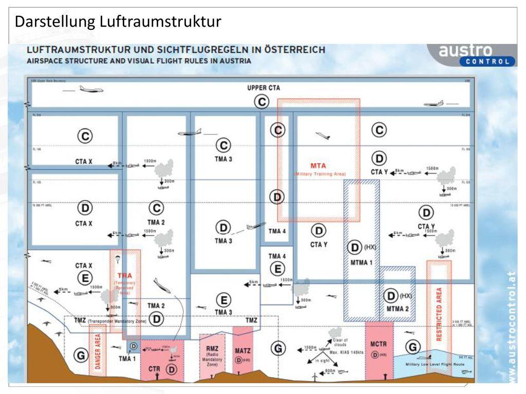 Darstellung Luftraumstruktur