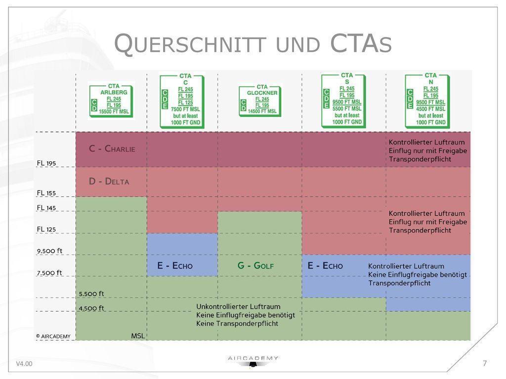 Querschnitt und CTAs