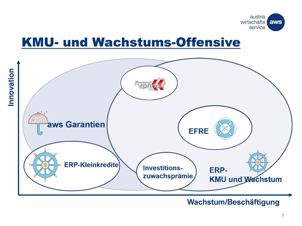 KMU- und Wachstums-Offensive