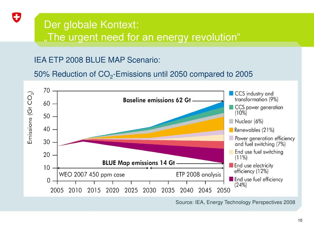 "Der globale Kontext: ""The urgent need for an energy revolution"