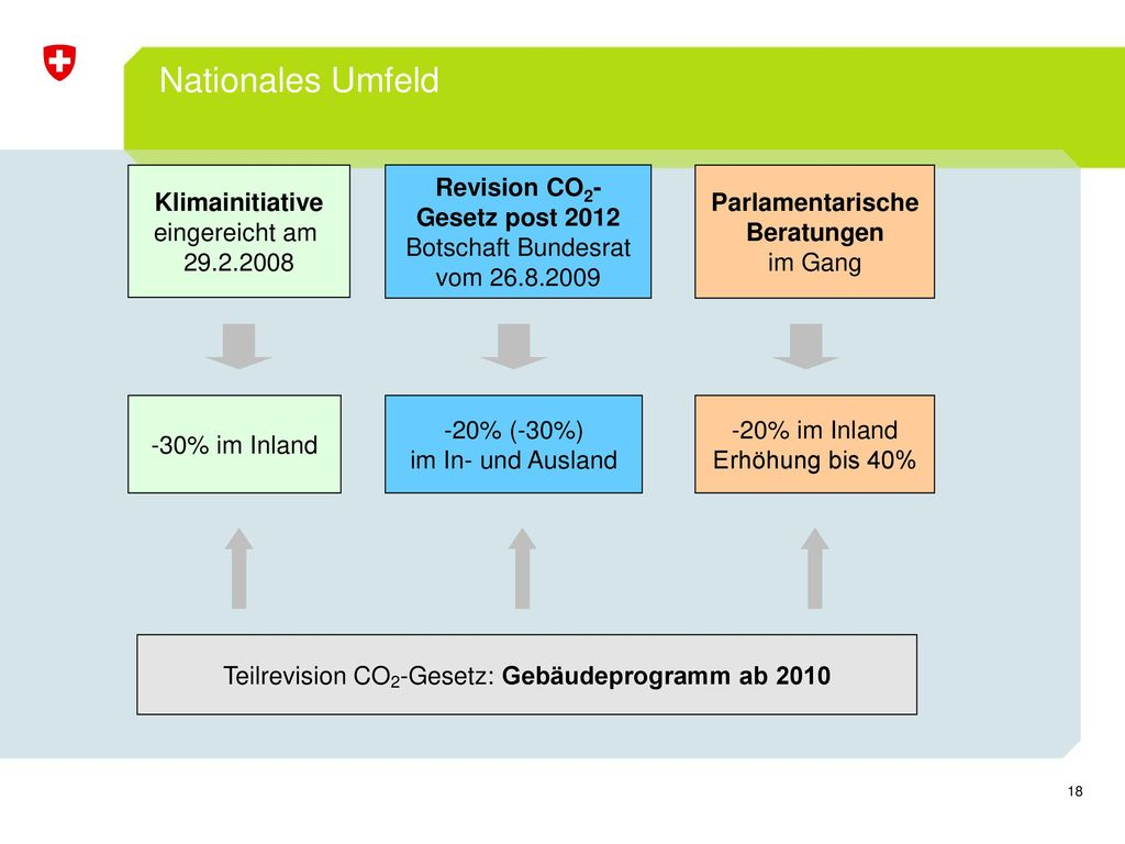 Revision CO2-Gesetz post 2012