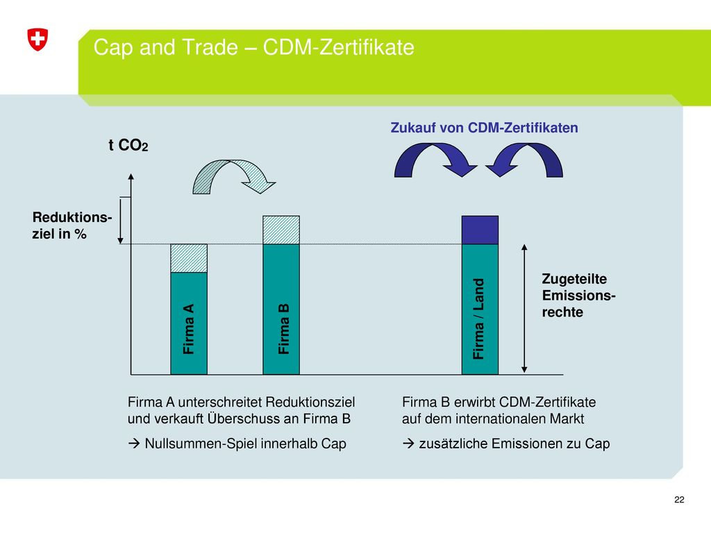 Cap and Trade – CDM-Zertifikate