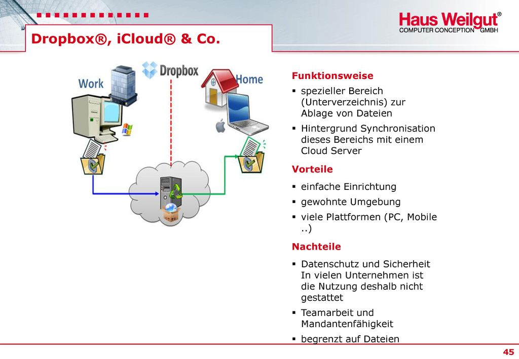 Dropbox®, iCloud® & Co. Funktionsweise