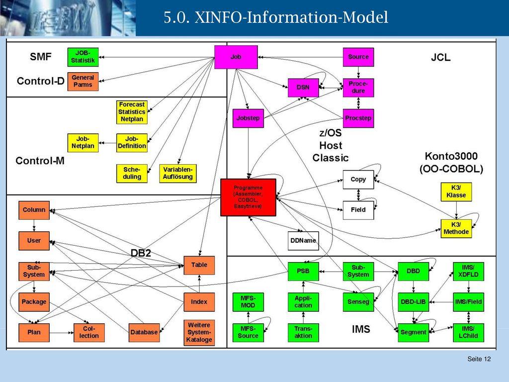 5.0. XINFO-Information-Model