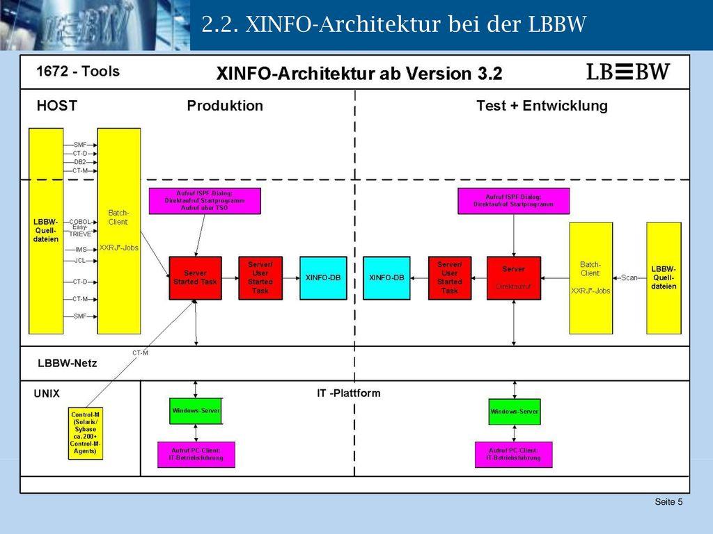 2.2. XINFO-Architektur bei der LBBW