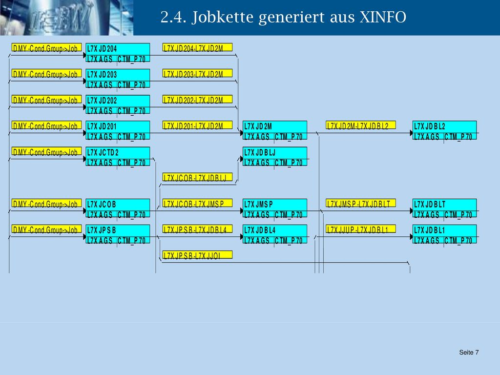 2.4. Jobkette generiert aus XINFO