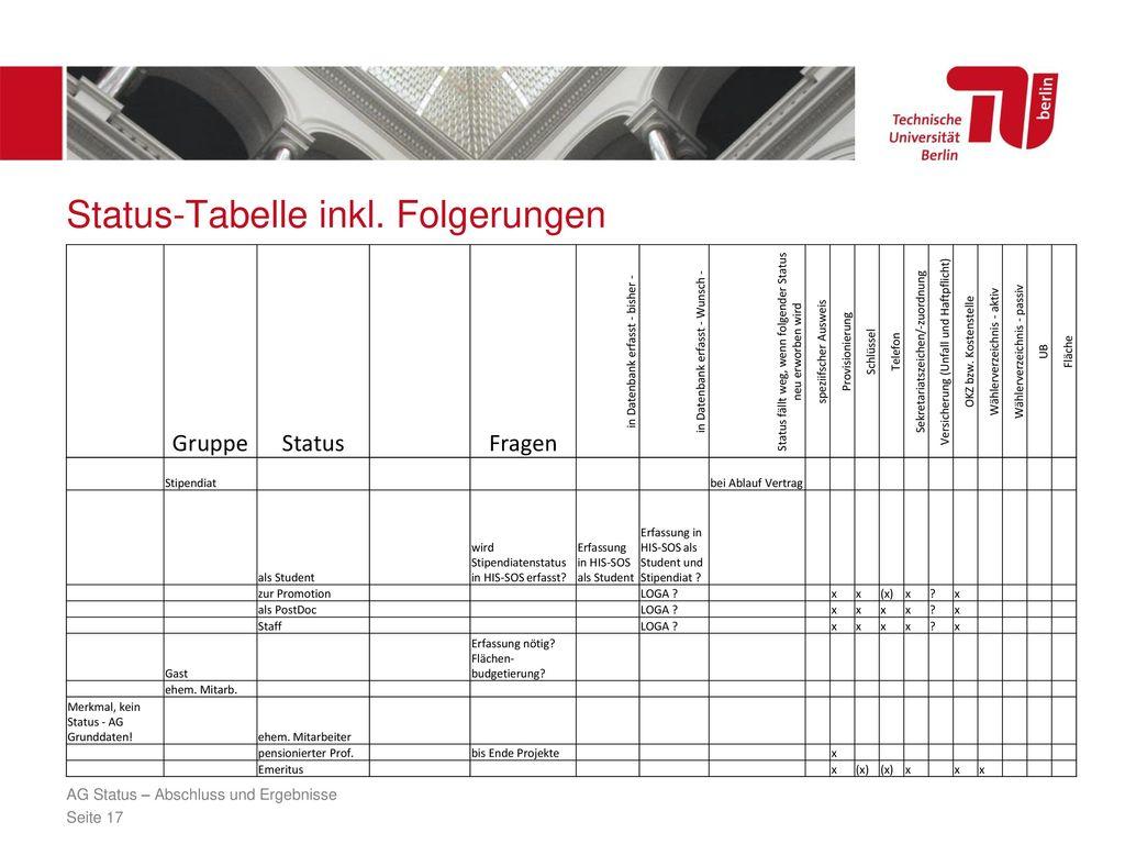 Status-Tabelle inkl. Folgerungen