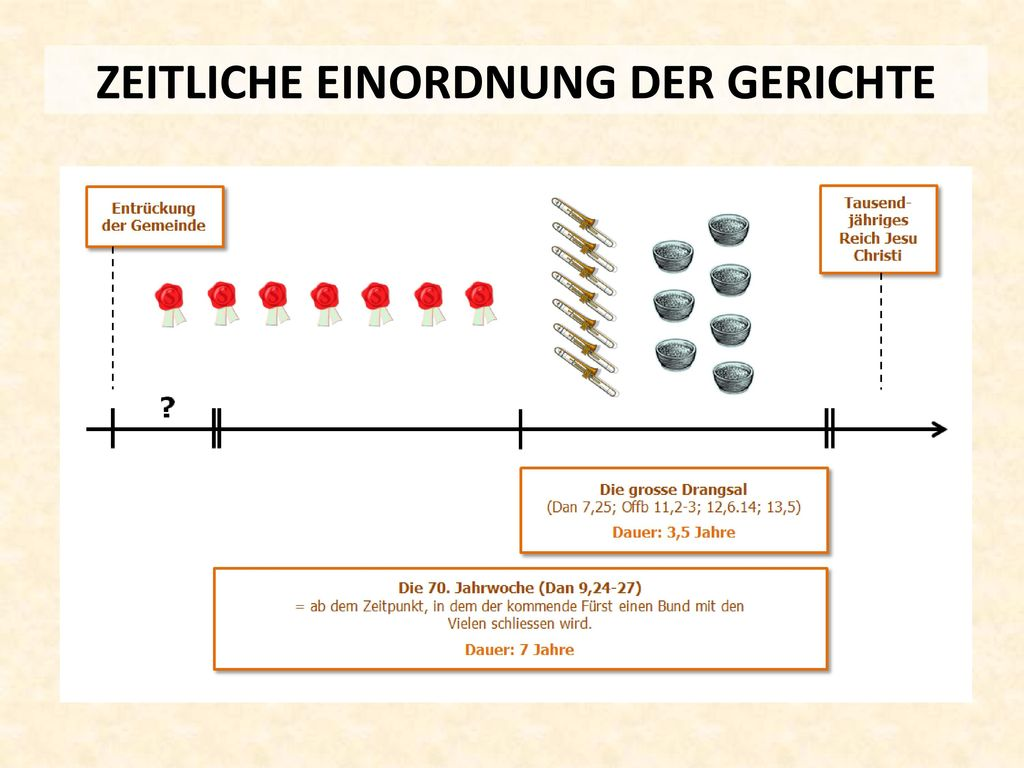 ZEITLICHE EINORDNUNG DER GERICHTE