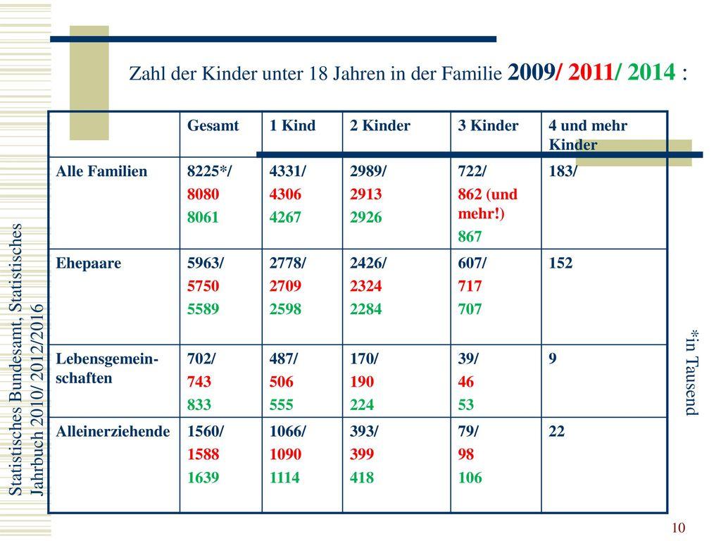 Zahl der Kinder unter 18 Jahren in der Familie 2009/ 2011/ 2014 :