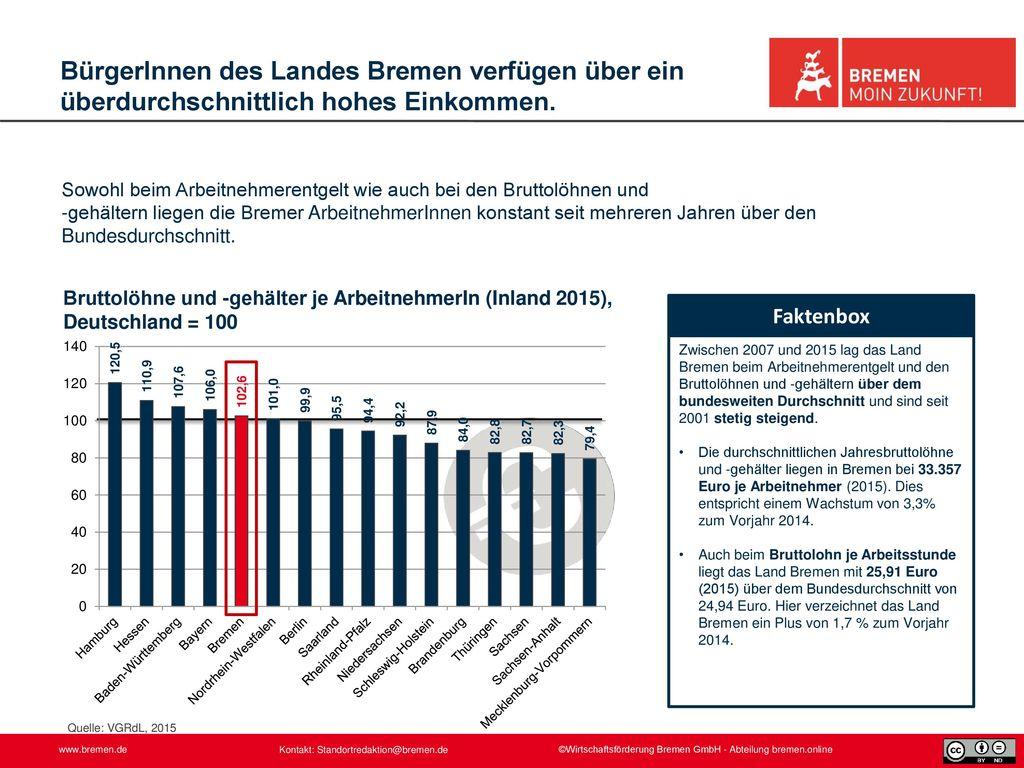 BürgerInnen des Landes Bremen verfügen über ein überdurchschnittlich hohes Einkommen.